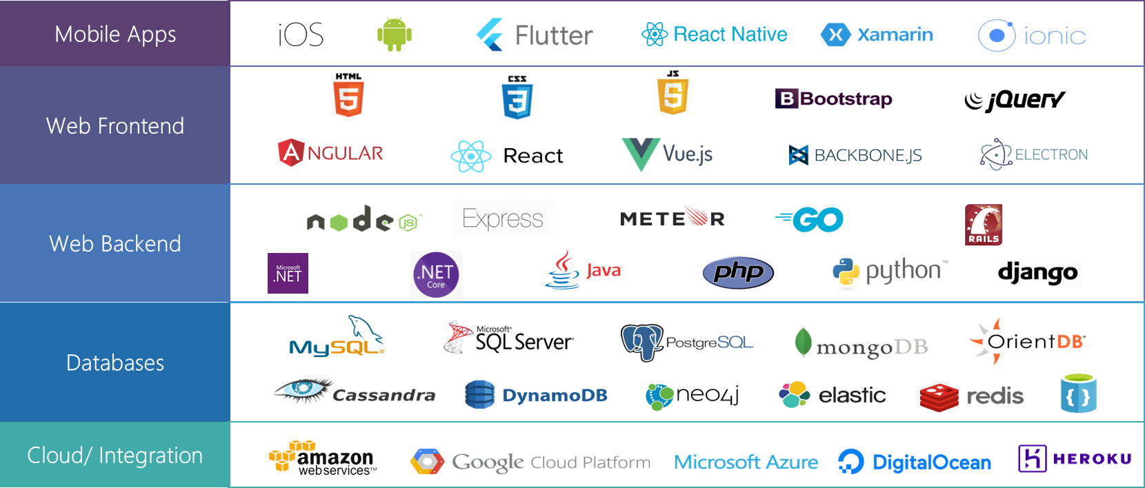 Experion's Tech Stack